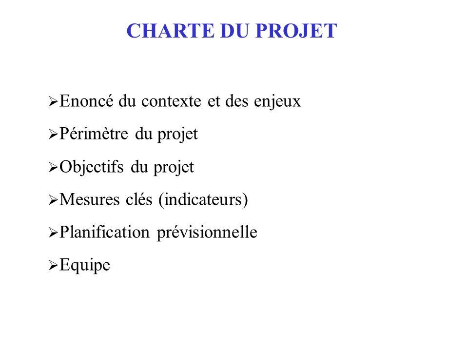 CHARTE DU PROJET Enoncé du contexte et des enjeux Périmètre du projet Objectifs du projet Mesures clés (indicateurs) Planification prévisionnelle Equi