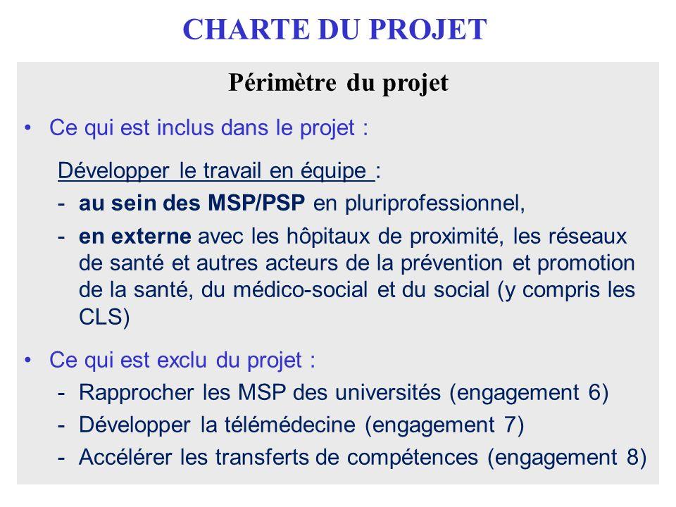 CHARTE DU PROJET Périmètre du projet Ce qui est inclus dans le projet : Développer le travail en équipe : -au sein des MSP/PSP en pluriprofessionnel,