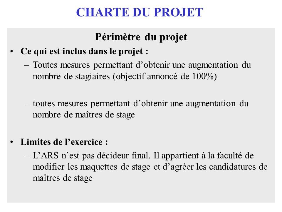 CHARTE DU PROJET Périmètre du projet Ce qui est inclus dans le projet : –Toutes mesures permettant dobtenir une augmentation du nombre de stagiaires (