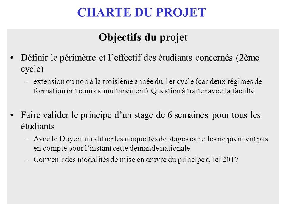 CHARTE DU PROJET Objectifs du projet Définir le périmètre et leffectif des étudiants concernés (2ème cycle) –extension ou non à la troisième année du