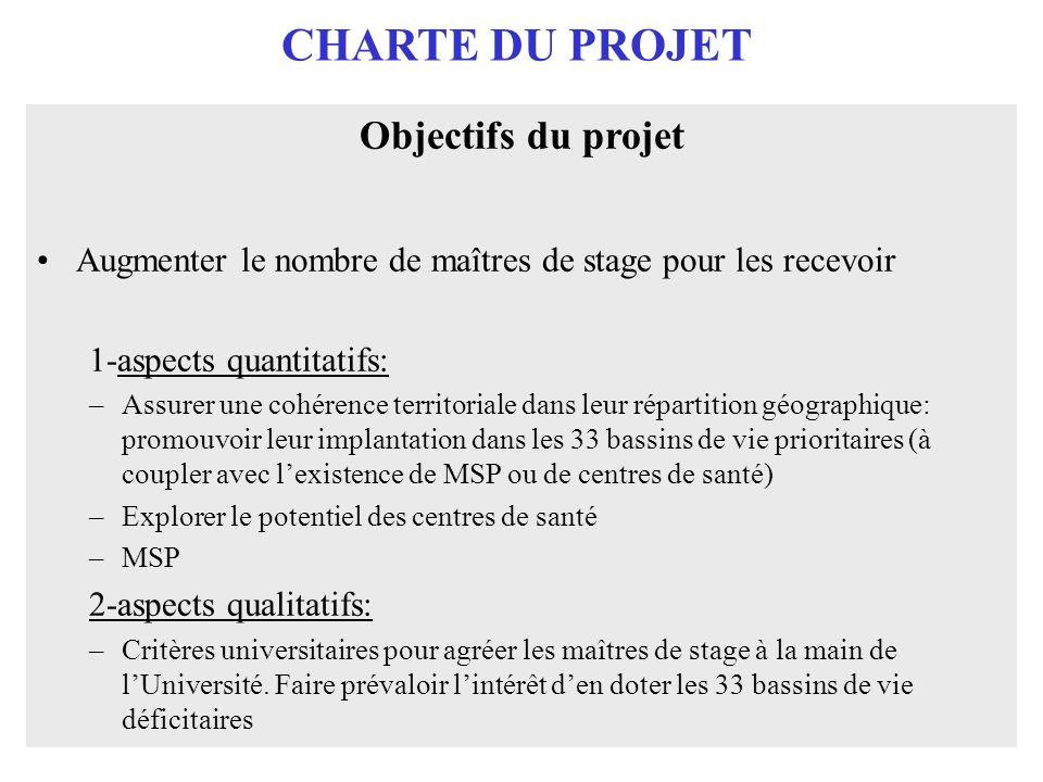 CHARTE DU PROJET Objectifs du projet Augmenter le nombre de maîtres de stage pour les recevoir 1-aspects quantitatifs: –Assurer une cohérence territor