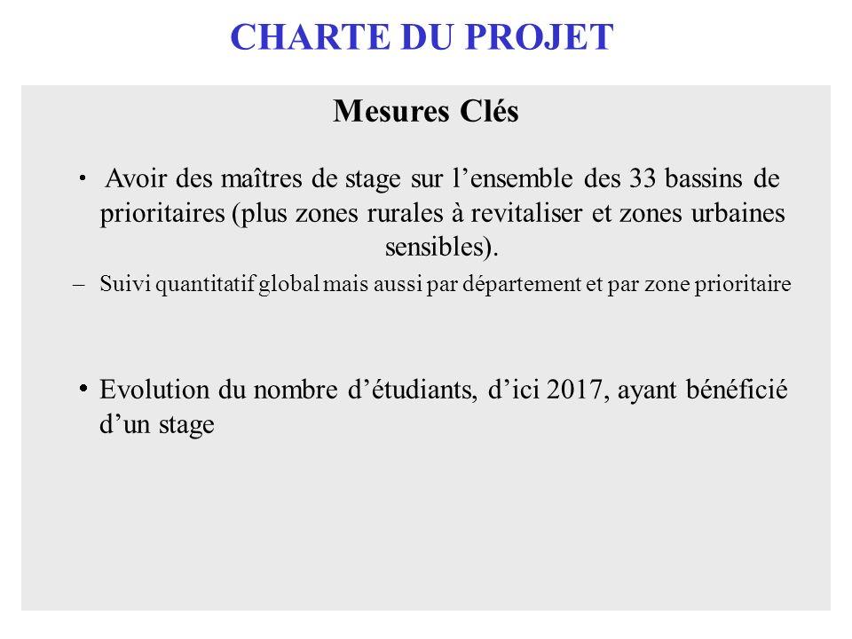 CHARTE DU PROJET Mesures Clés Avoir des maîtres de stage sur lensemble des 33 bassins de prioritaires (plus zones rurales à revitaliser et zones urbai