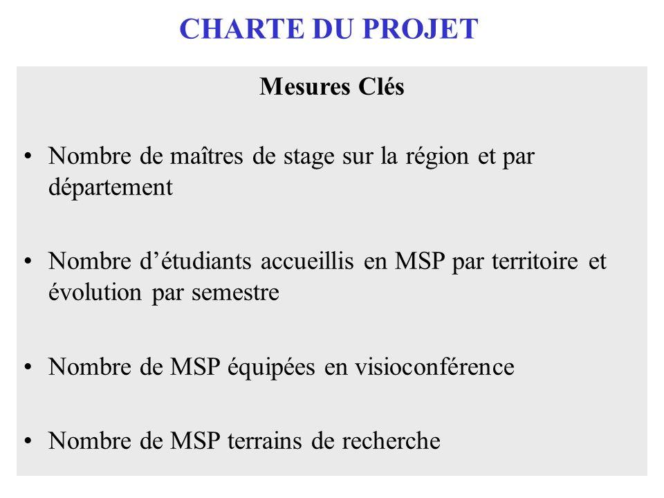 CHARTE DU PROJET Mesures Clés Nombre de maîtres de stage sur la région et par département Nombre détudiants accueillis en MSP par territoire et évolution par semestre Nombre de MSP équipées en visioconférence Nombre de MSP terrains de recherche