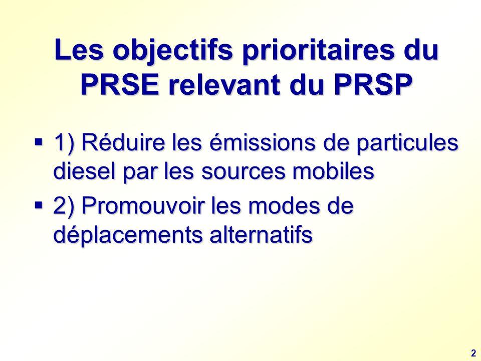 2 Les objectifs prioritaires du PRSE relevant du PRSP 1) Réduire les émissions de particules diesel par les sources mobiles 1) Réduire les émissions de particules diesel par les sources mobiles 2) Promouvoir les modes de déplacements alternatifs 2) Promouvoir les modes de déplacements alternatifs