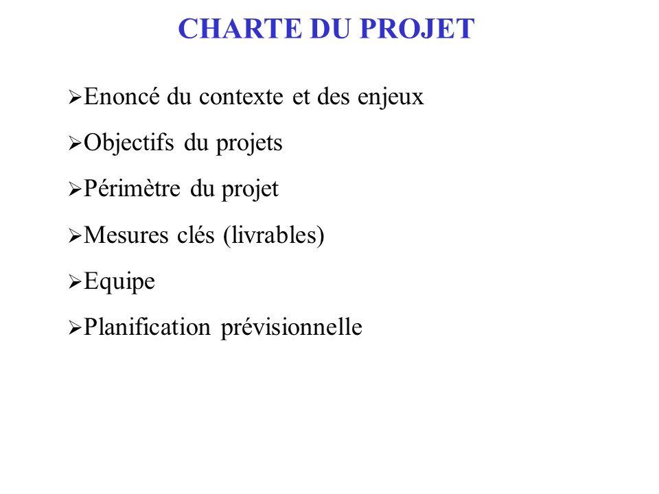 CHARTE DU PROJET Enoncé du contexte et des enjeux Objectifs du projets Périmètre du projet Mesures clés (livrables) Equipe Planification prévisionnell