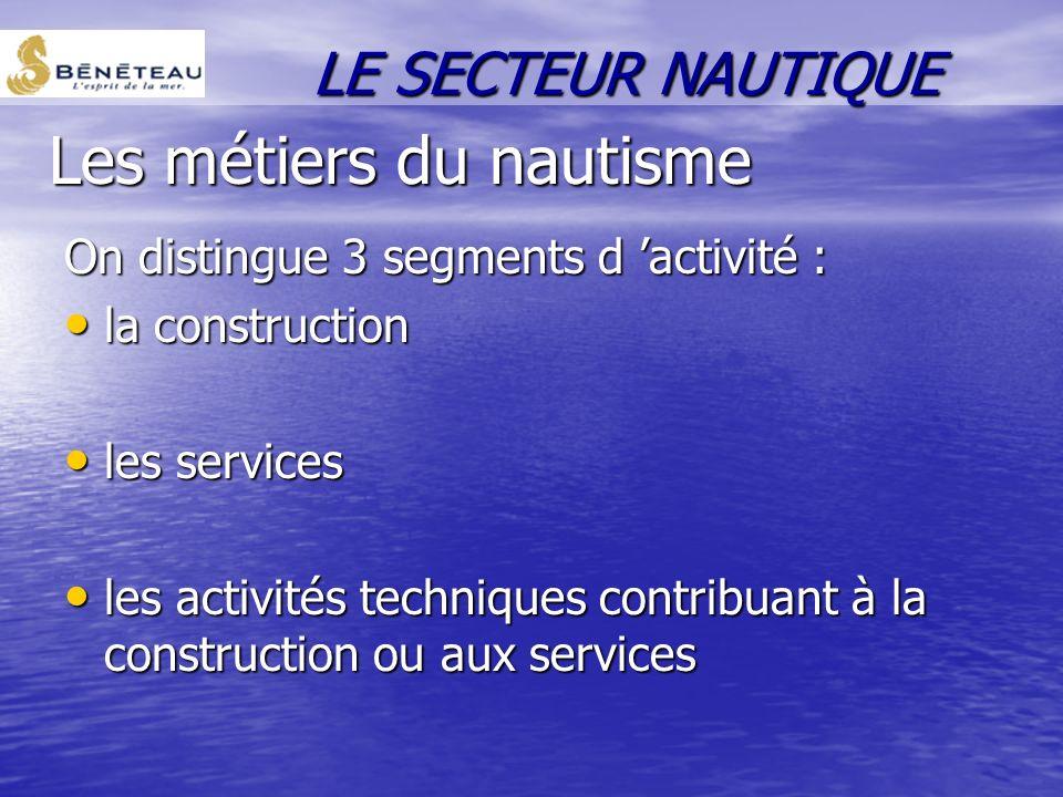 Tableau de bord économique français La filière nautique en France représente plus de 3000 entreprises employant 46000 personnes et 18 milliards de fra