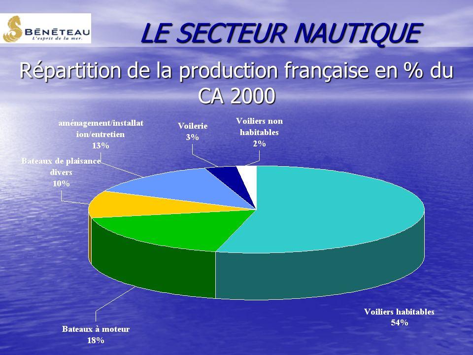 Les métiers du nautisme On distingue 3 segments d activité : la construction la construction les services les services les activités techniques contri