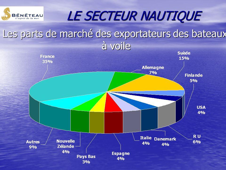 Répartition de la production française en % du CA 2000 LE SECTEUR NAUTIQUE
