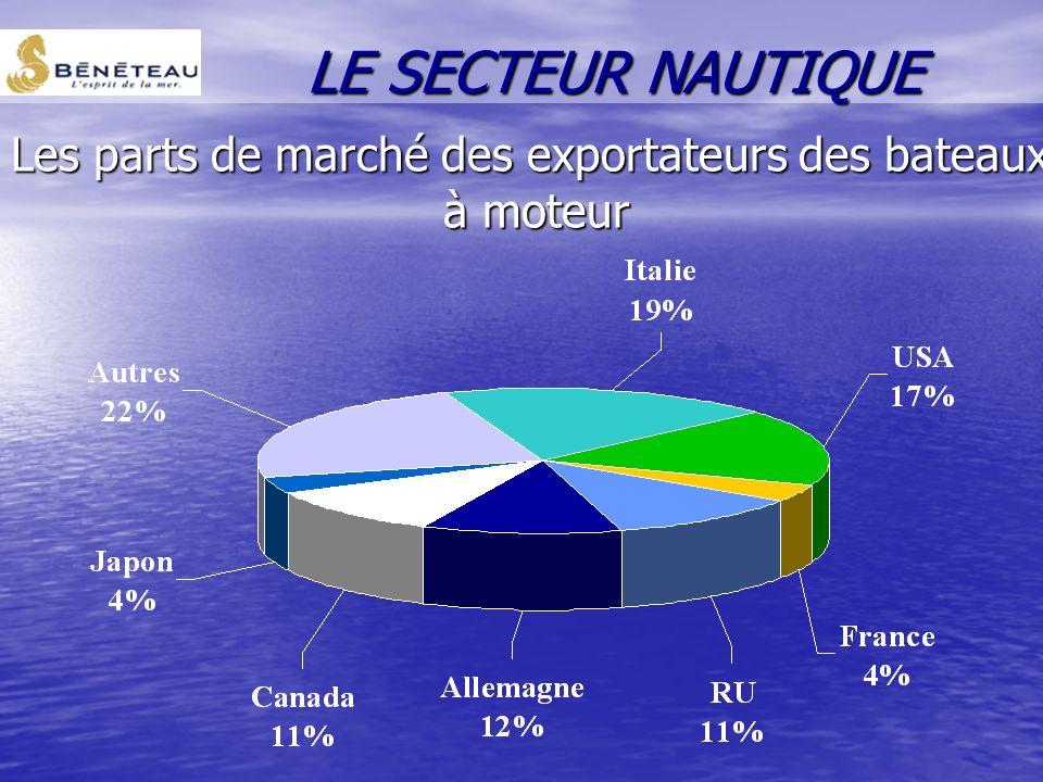 Les parts de marché des exportateurs des bateaux à voile LE SECTEUR NAUTIQUE