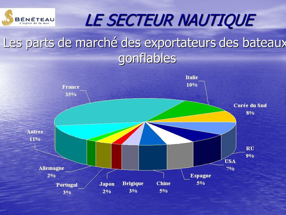 Les parts de marché des exportateurs des bateaux à moteur