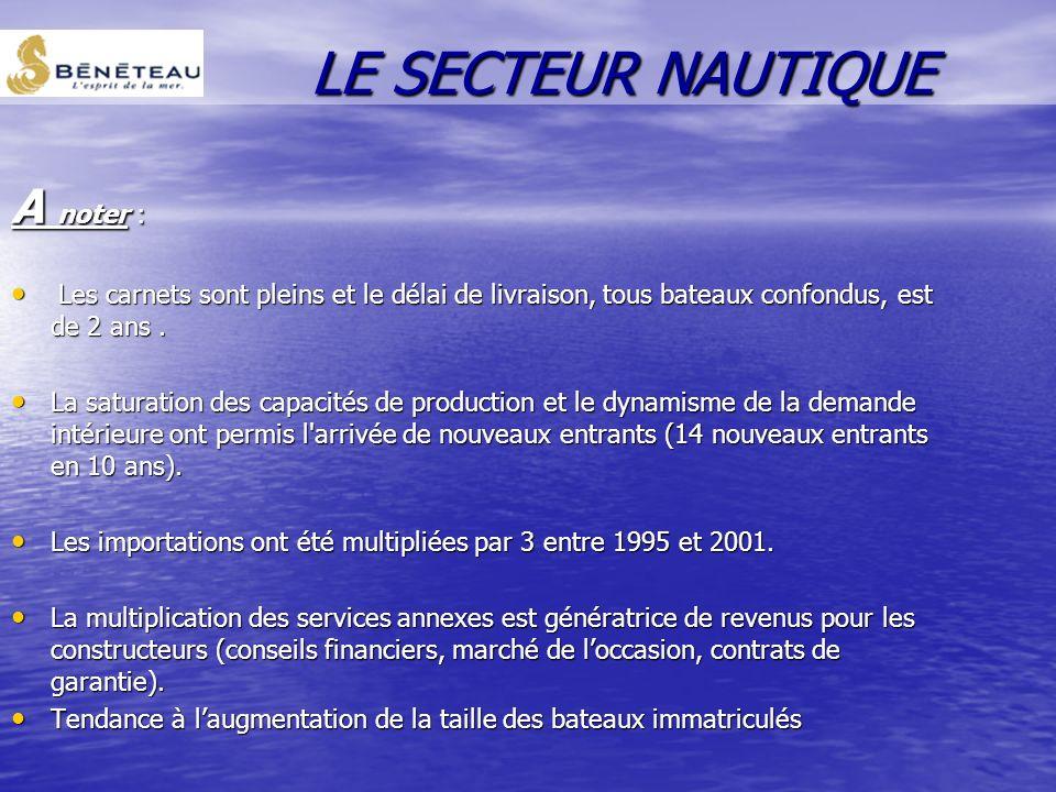 LE SECTEUR NAUTIQUE Les parts de marché des exportateurs des bateaux gonflables