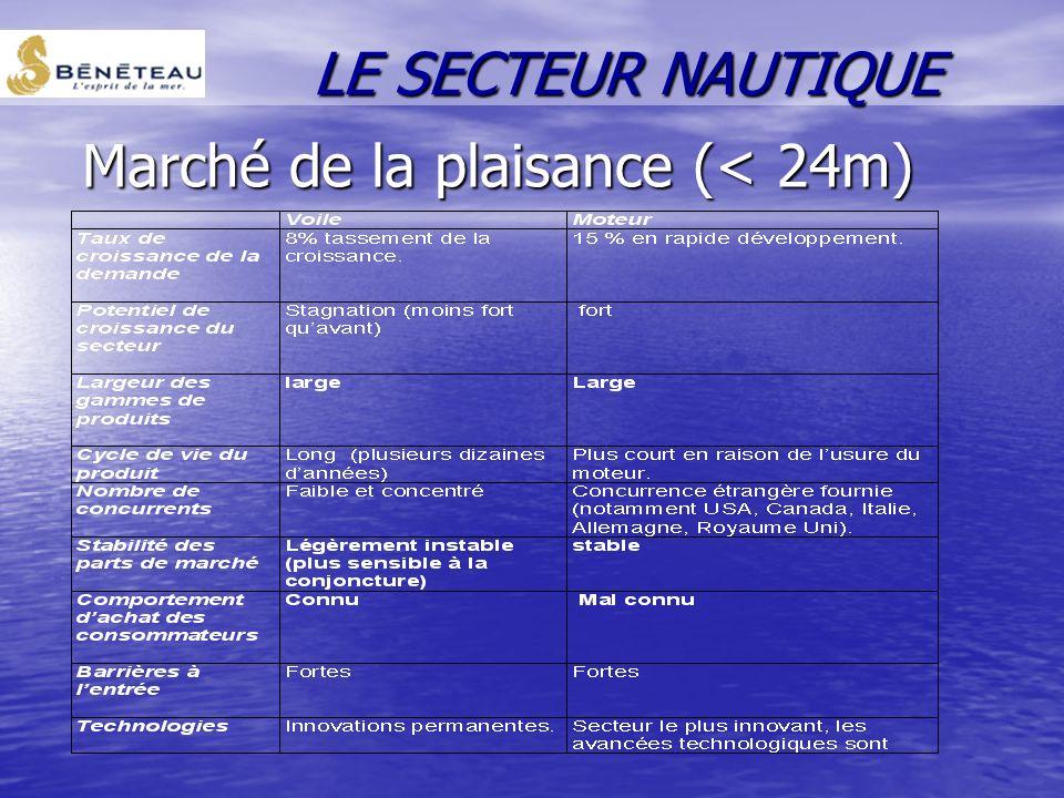 Le circuit de distribution : Le neuf : Le neuf : –Les salons nautiques –Le réseau de distribution des constructeurs –Les distributeurs indépendants L'