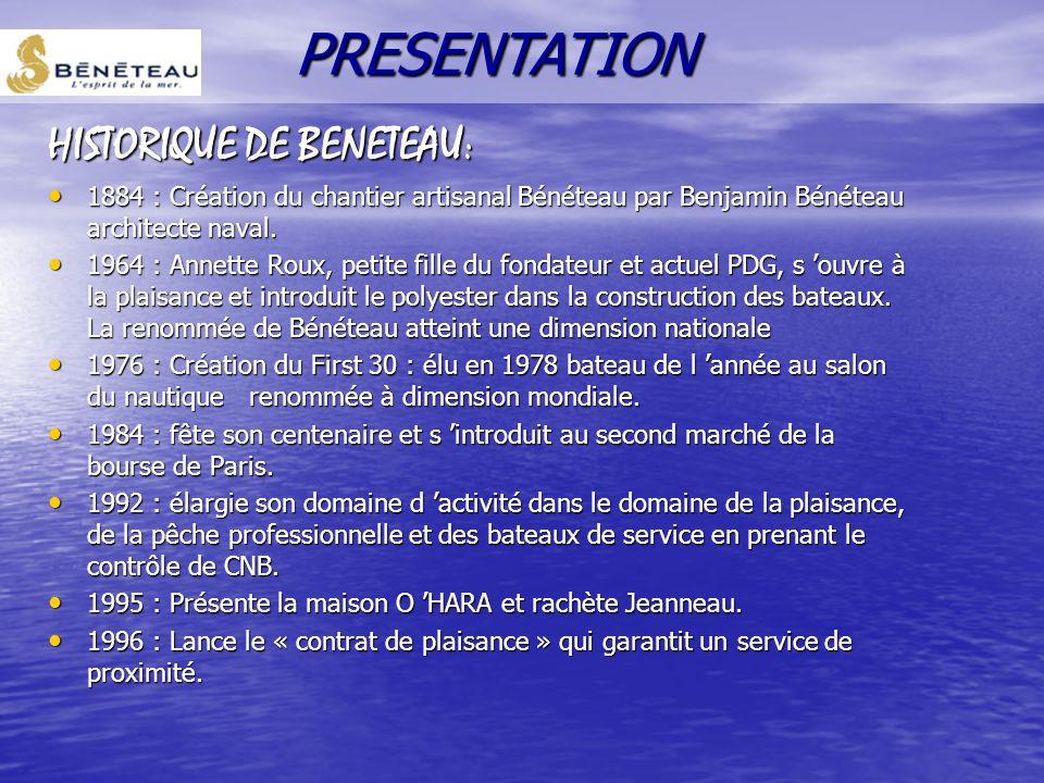 HISTORIQUE DE BENETEAU: 1884 : Création du chantier artisanal Bénéteau par Benjamin Bénéteau architecte naval.