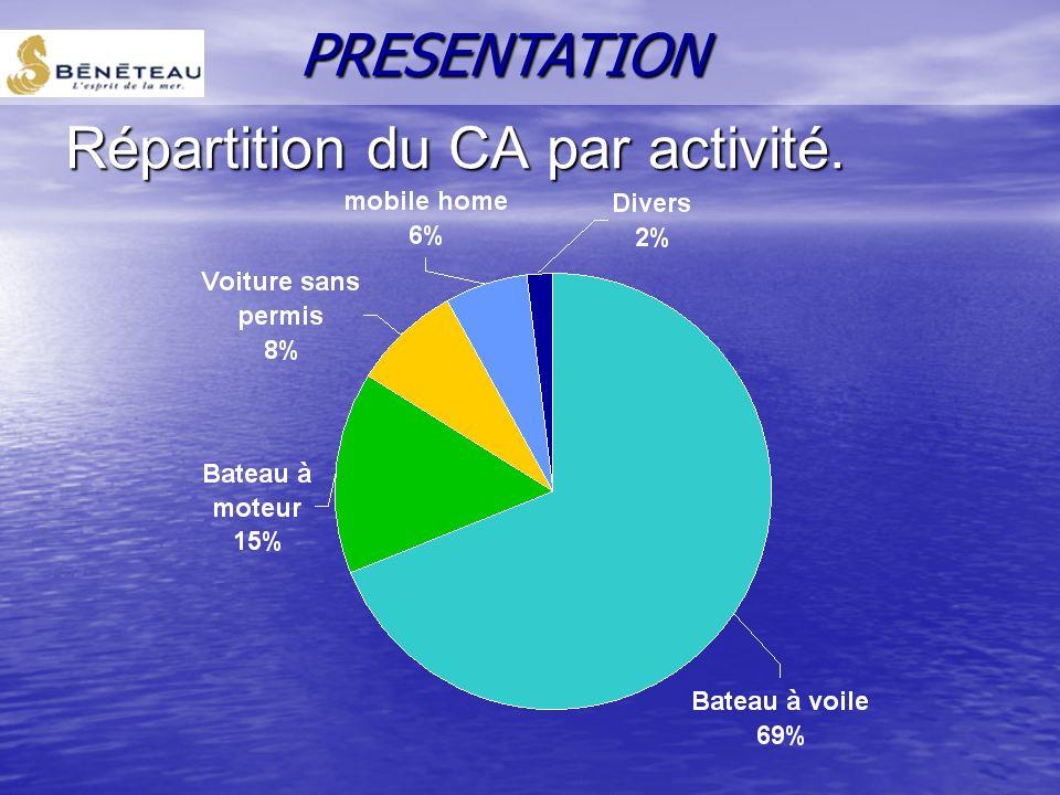Répartition du CA par activité. PRESENTATION
