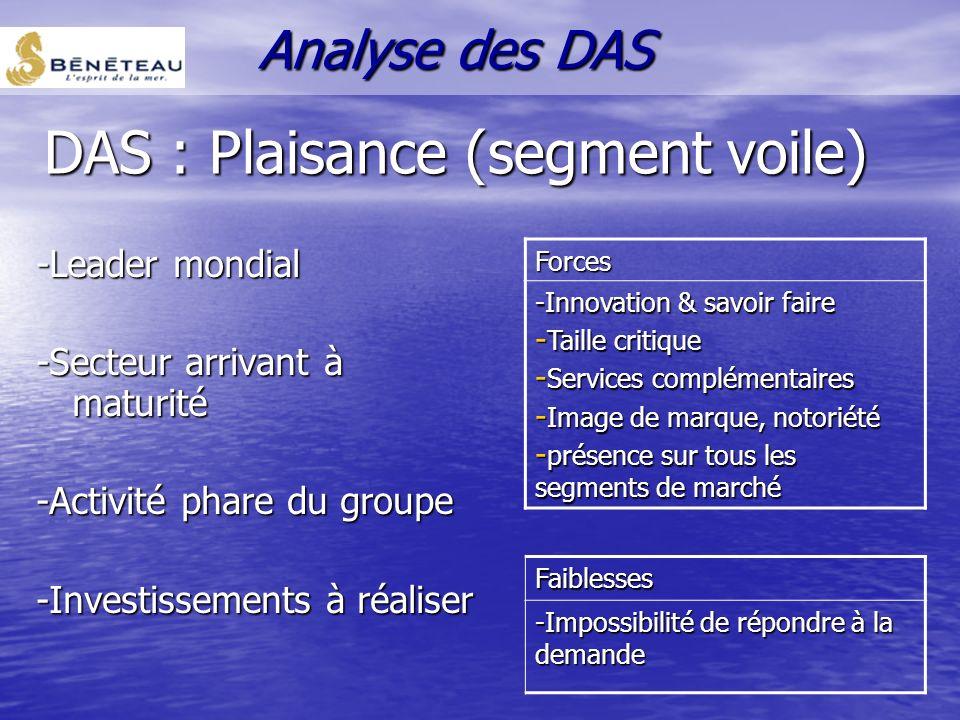 Les métiers de base DAS Plaisance (moteur) DAS Grande Plaisance et Construction Navale DAS Plaisance (voile) Analyse des DAS