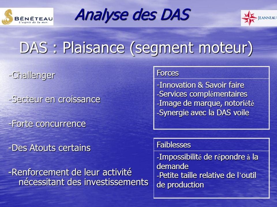 DAS : Plaisance (segment voile) -Leader mondial -Secteur arrivant à maturité -Activité phare du groupe -Investissements à réaliser Forces -Innovation