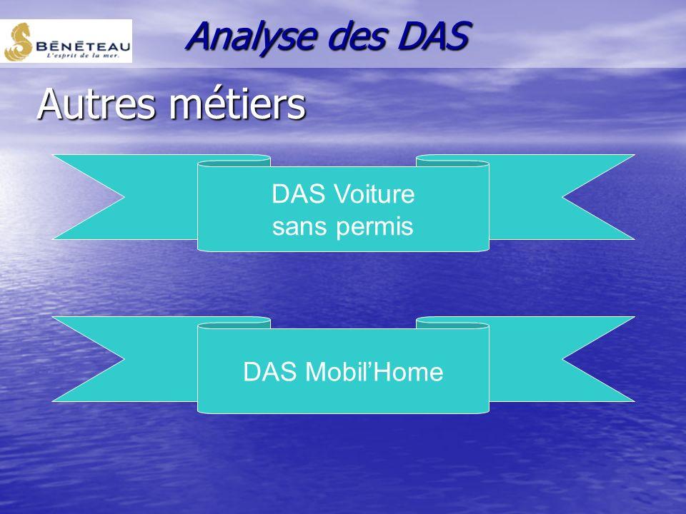 DAS : Service -Activité en plein essor -Continuité de leur métier -De fortes marges & un besoin de financement faible -Relais de croissance intéressan