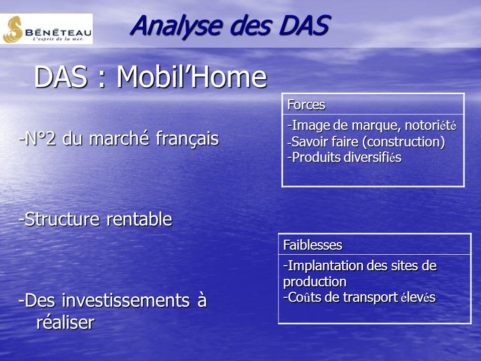 DAS : Voiture sans permis -N°3 du marché français -Ouverture du marché Européen -Structure rentable -Des investissements limités Forces -Qualit é, Sav