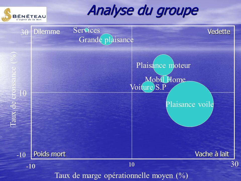 DAS : MobilHome -N°2 du marché français -Structure rentable -Des investissements à réaliser Forces -Image de marque, notori é t é - Savoir faire (cons