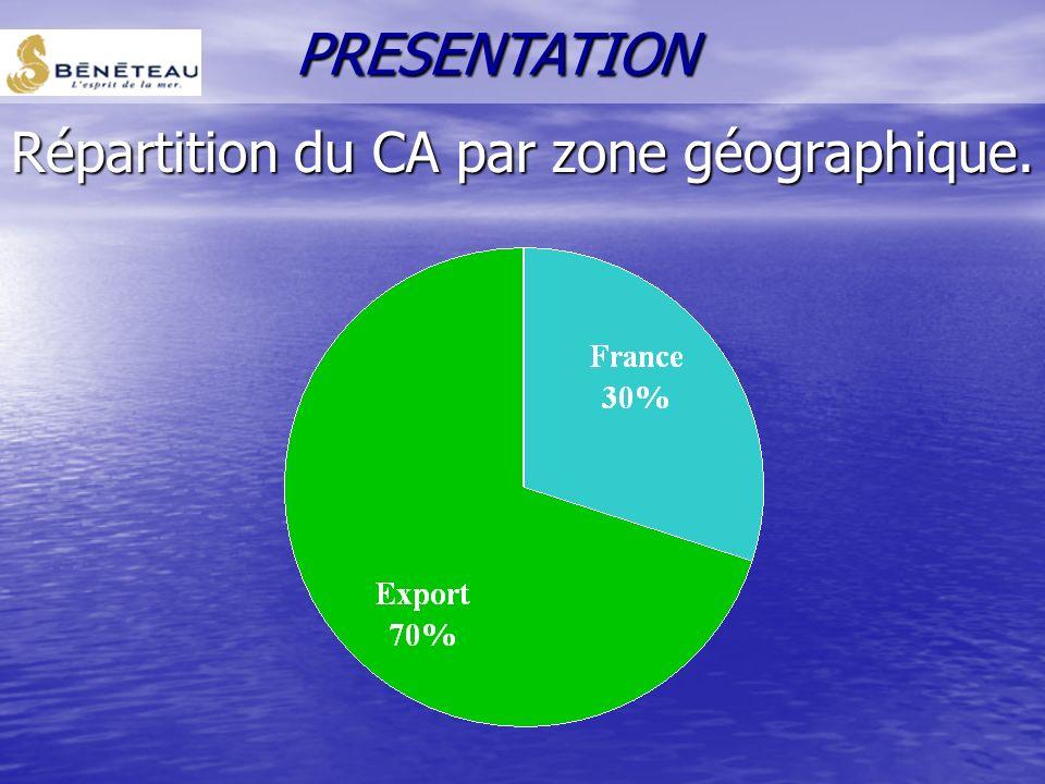 Répartition du CA par zone géographique. PRESENTATION