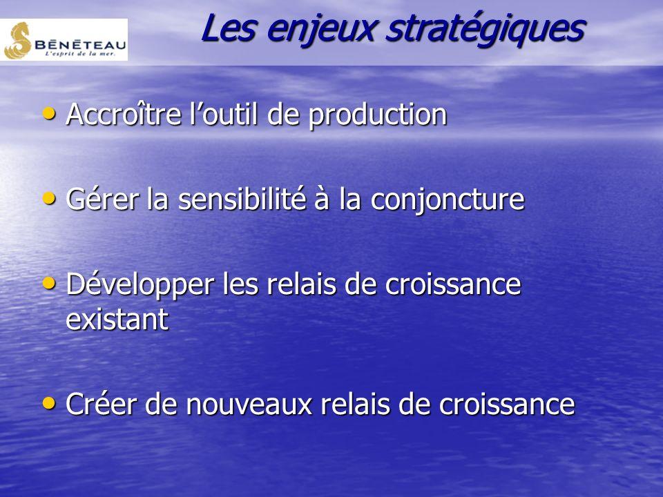 Des diversifications rentables Des diversifications rentables –Sans synergie : Microcar –Investissements à réaliser : OHara Structure génératrice de c