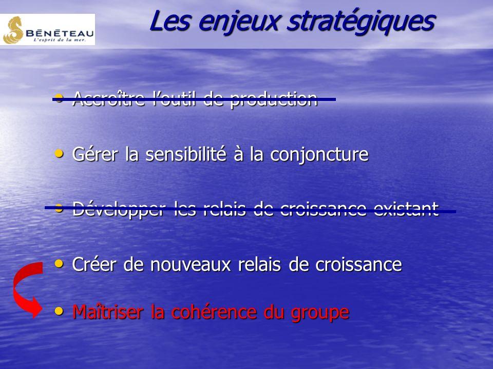 Stratégie de concentration sur les métiers de base (croissance interne) Stratégie de concentration sur les métiers de base (croissance interne) Dévelo