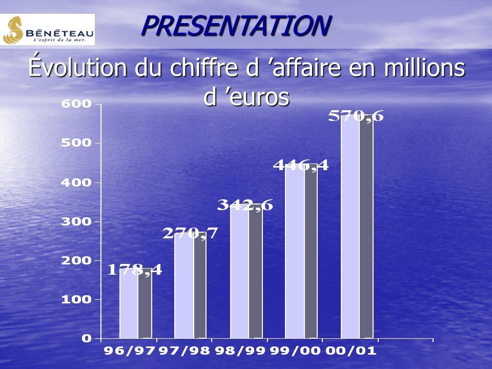 Évolution du chiffre d affaire en millions d euros PRESENTATION