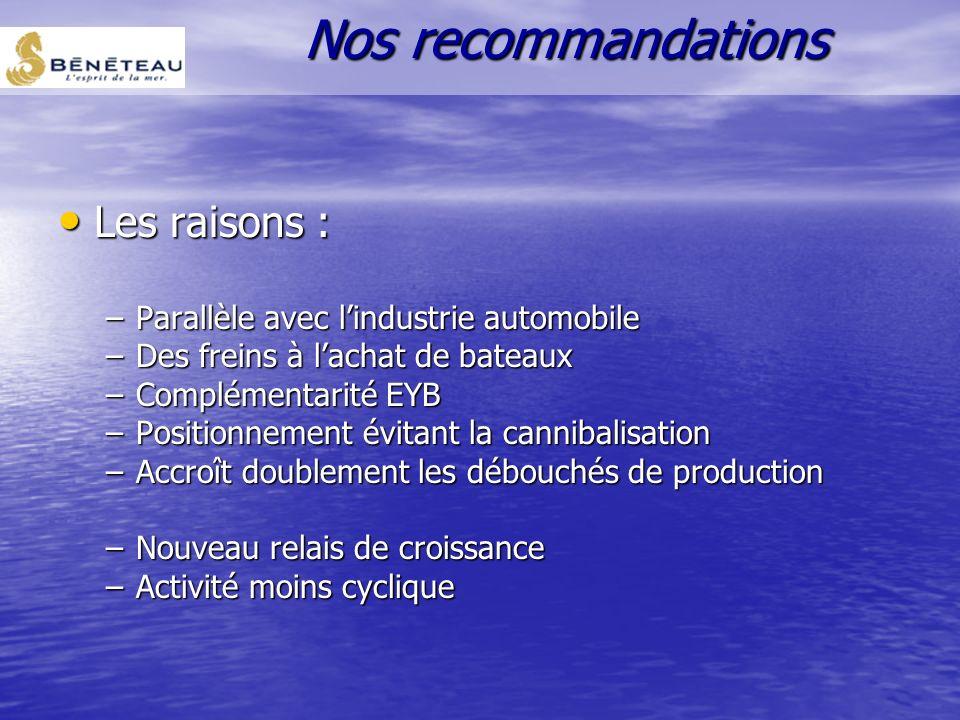 Idée : location de bateaux Idée : location de bateaux –aux entreprises –aux particuliers Diversification marketing Nos recommandations