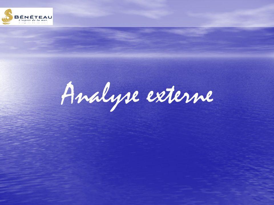 Analyse externe