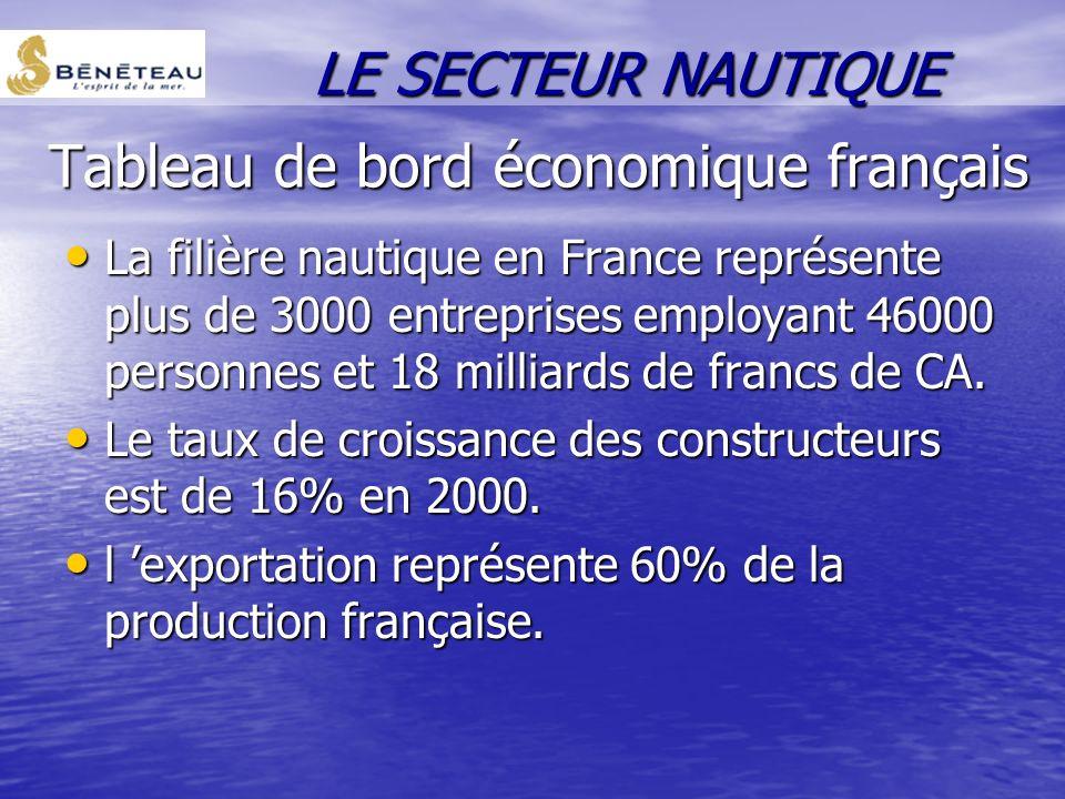 Tableau de bord économique français La filière nautique en France représente plus de 3000 entreprises employant 46000 personnes et 18 milliards de francs de CA.