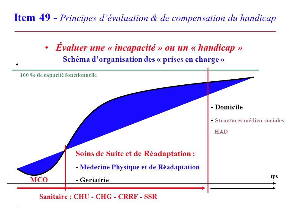 Item 49 - Principes dévaluation & de compensation du handicap Évaluer une « incapacité » ou un « handicap » Schéma dorganisation des « prises en charg
