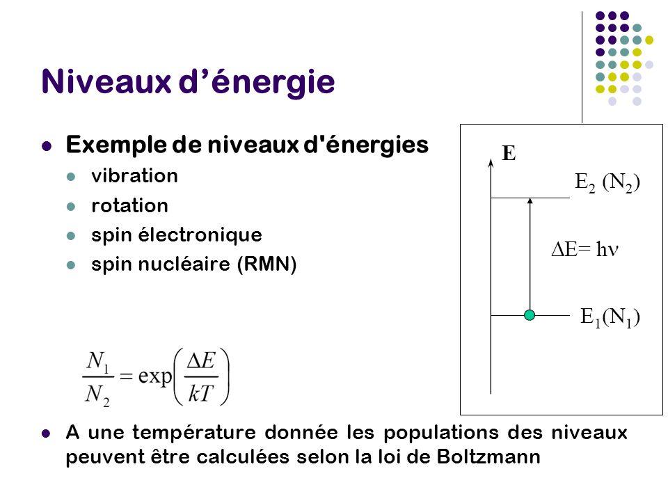 Niveaux dénergie Exemple de niveaux d énergies vibration rotation spin électronique spin nucléaire (RMN) A une température donnée les populations des niveaux peuvent être calculées selon la loi de Boltzmann