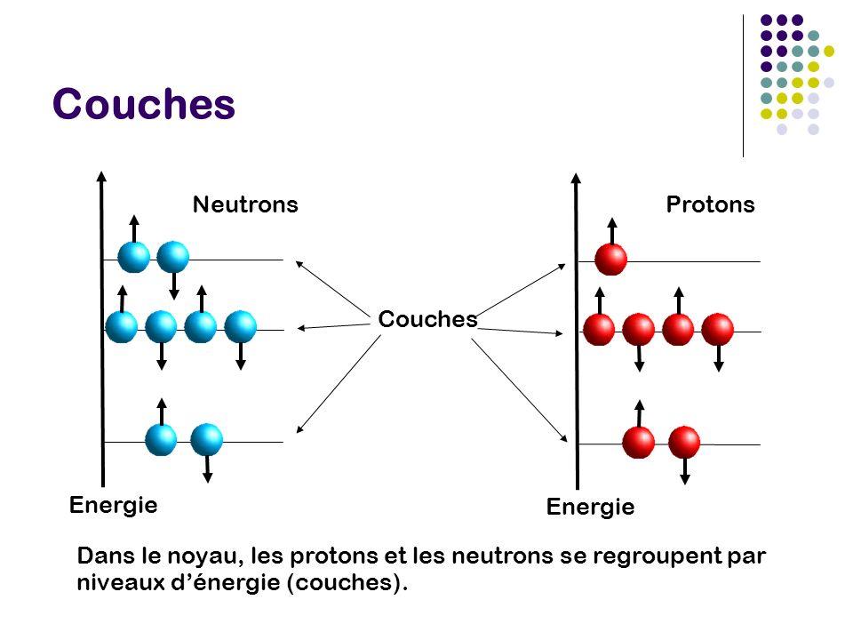 Dans le noyau, les protons et les neutrons se regroupent par niveaux dénergie (couches).