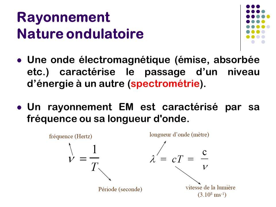 Rayonnement Nature ondulatoire Une onde électromagnétique (émise, absorbée etc.) caractérise le passage dun niveau dénergie à un autre (spectrométrie).