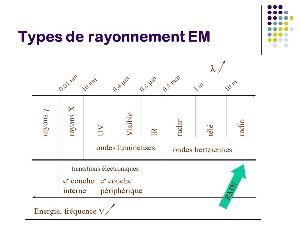 Types de rayonnement EM