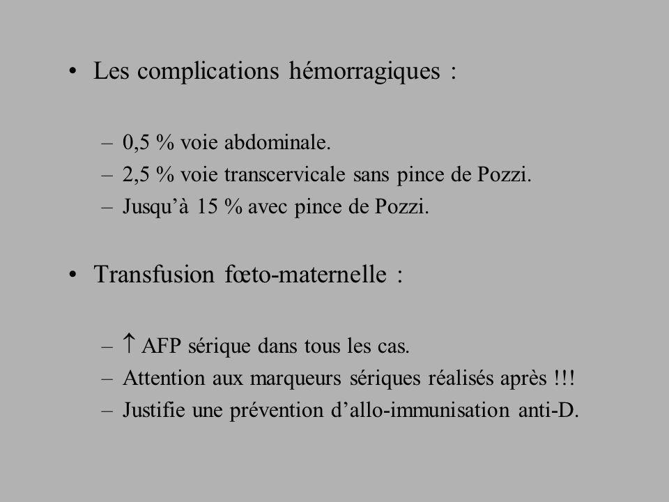 Les complications hémorragiques : –0,5 % voie abdominale.