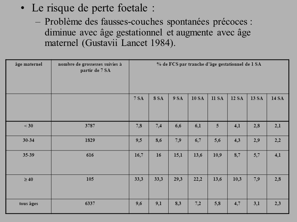 Le risque de perte foetale : –Problème des fausses-couches spontanées précoces : diminue avec âge gestationnel et augmente avec âge maternel (Gustavii Lancet 1984).