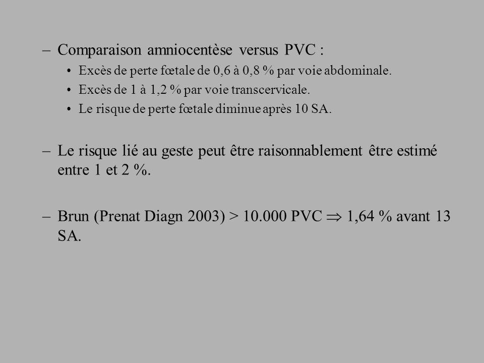 –Comparaison amniocentèse versus PVC : Excès de perte fœtale de 0,6 à 0,8 % par voie abdominale.
