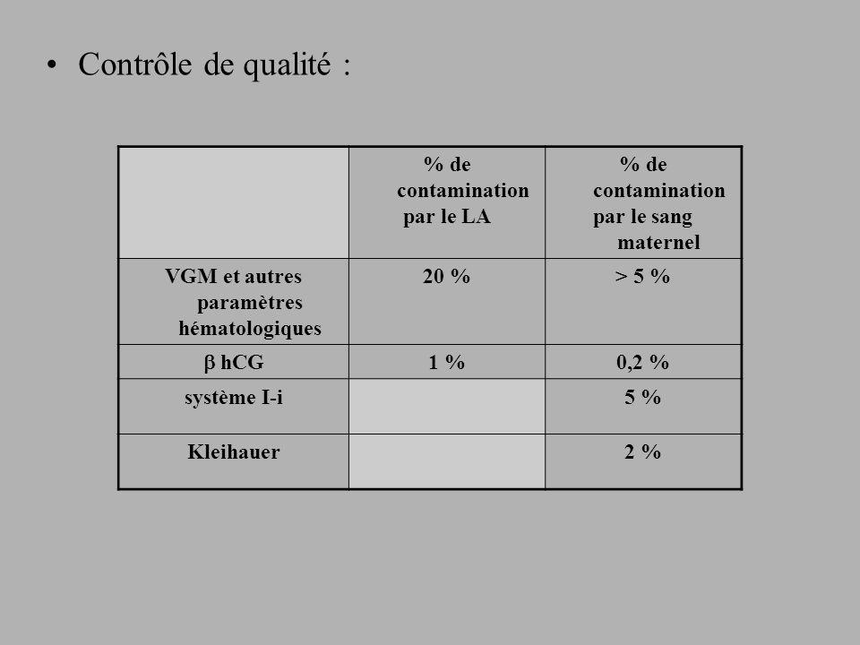 Contrôle de qualité : % de contamination par le LA % de contamination par le sang maternel VGM et autres paramètres hématologiques 20 %> 5 % hCG 1 %0,2 % système I-i5 % Kleihauer2 %