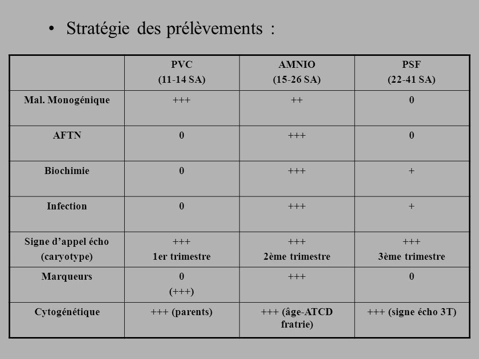 Stratégie des prélèvements : PVC (11-14 SA) AMNIO (15-26 SA) PSF (22-41 SA) Mal.