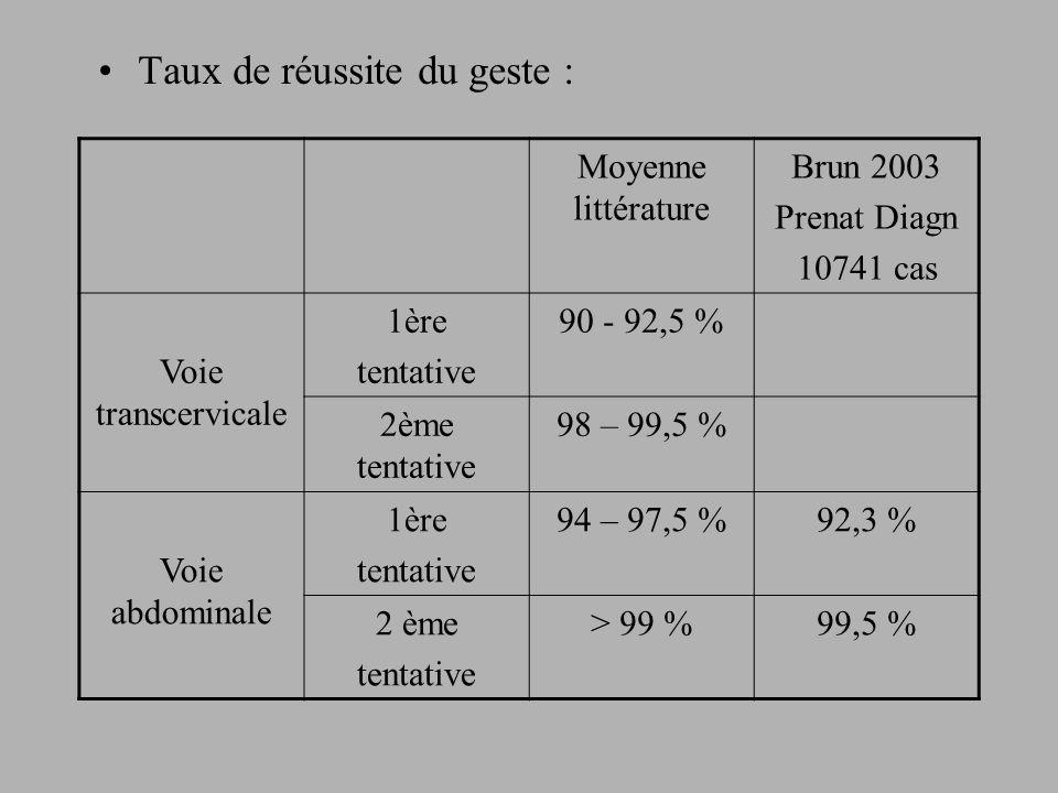–Les faux positifs : 0,1 % Plus fréquents en direct quen culture.