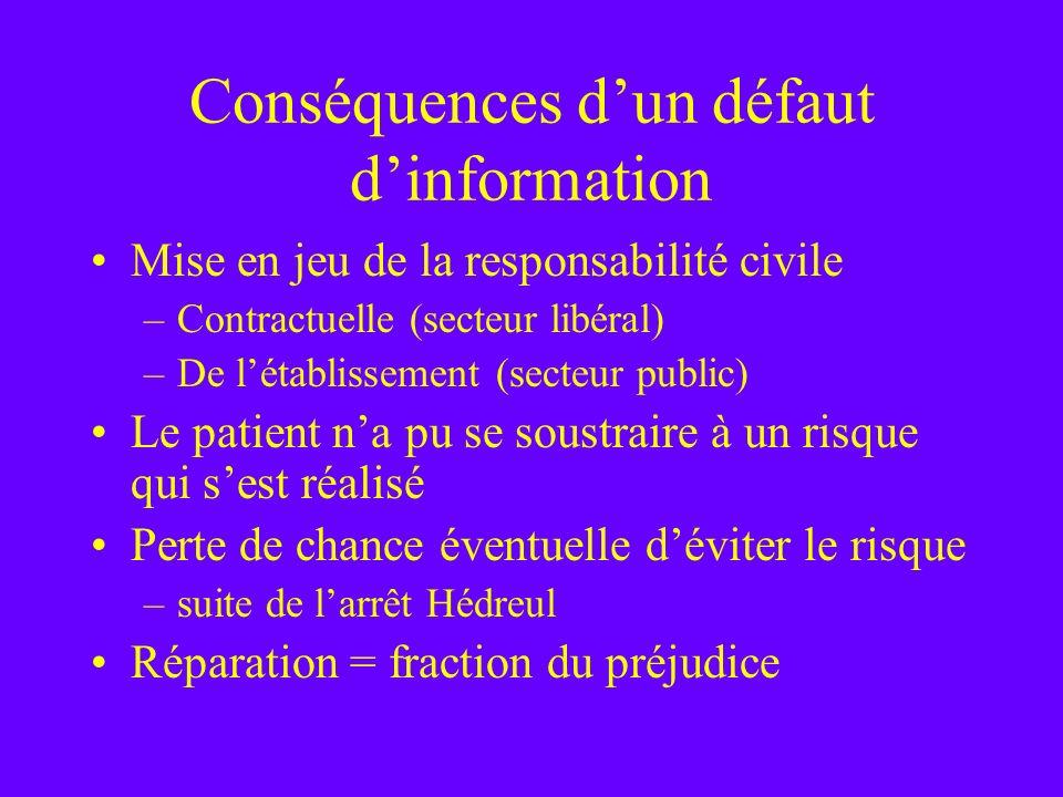 Conséquences dun défaut dinformation Mise en jeu de la responsabilité civile –Contractuelle (secteur libéral) –De létablissement (secteur public) Le p