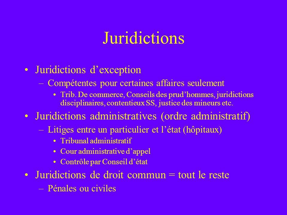 Juridictions Juridictions dexception –Compétentes pour certaines affaires seulement Trib. De commerce, Conseils des prudhommes, juridictions disciplin