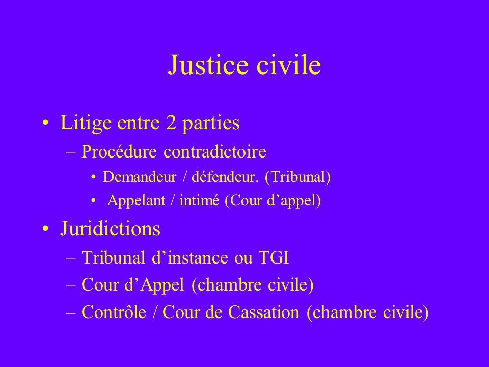Justice civile Litige entre 2 parties –Procédure contradictoire Demandeur / défendeur. (Tribunal) Appelant / intimé (Cour dappel) Juridictions –Tribun