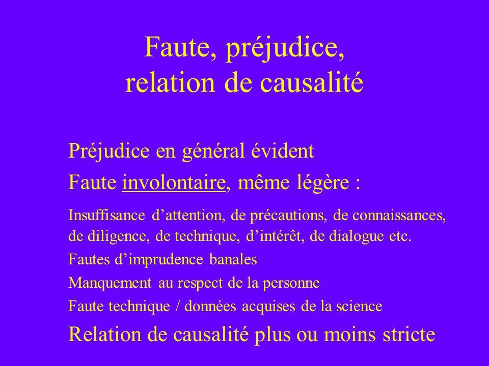 Faute, préjudice, relation de causalité Préjudice en général évident Faute involontaire, même légère : Insuffisance dattention, de précautions, de con
