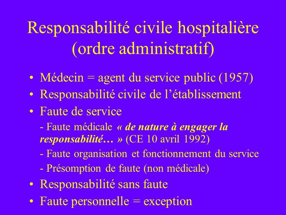 Responsabilité civile hospitalière (ordre administratif) Médecin = agent du service public (1957) Responsabilité civile de létablissement Faute de ser