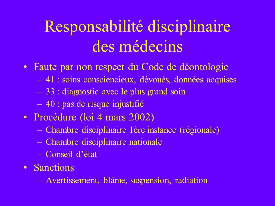Responsabilité disciplinaire des médecins Faute par non respect du Code de déontologie –41 : soins consciencieux, dévoués, données acquises –33 : diag
