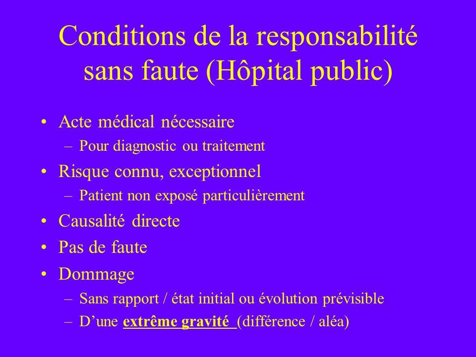 Conditions de la responsabilité sans faute (Hôpital public) Acte médical nécessaire –Pour diagnostic ou traitement Risque connu, exceptionnel –Patient