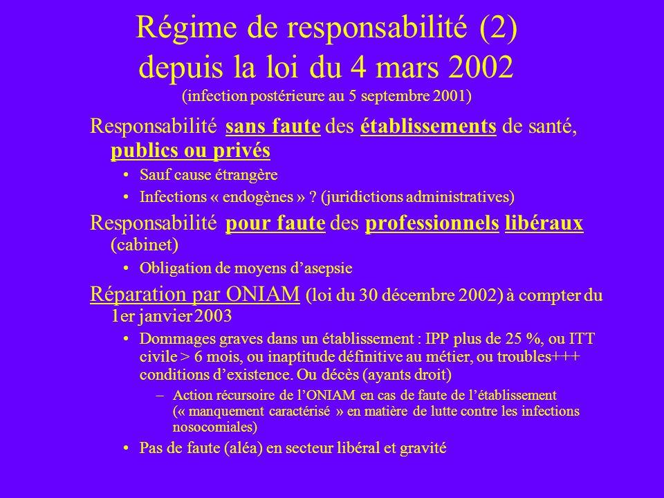Régime de responsabilité (2) depuis la loi du 4 mars 2002 (infection postérieure au 5 septembre 2001) Responsabilité sans faute des établissements de