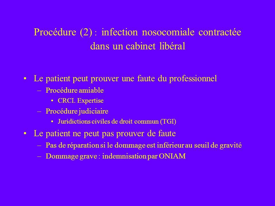 Procédure (2) : infection nosocomiale contractée dans un cabinet libéral Le patient peut prouver une faute du professionnel –Procédure amiable CRCI. E